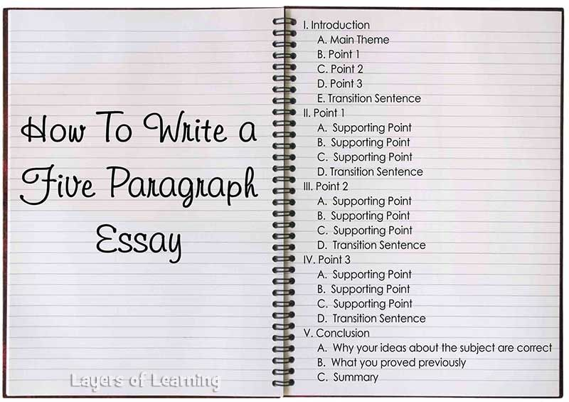 teaching kids to write five paragraph essays an essential high  teaching kids to write five paragraph essays an essential high school skill printable