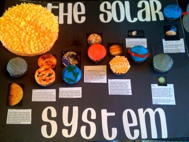 Solar System Planets Project Ideas Solar System Projects For Kids
