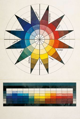 Farvestjerne Jpg Colour Theorist Bauhaus Colors Color Theory