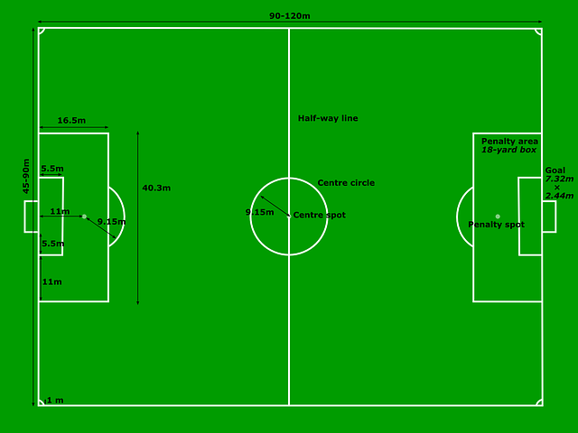 Soccer Field Dimensions I Probably Don T Need To Know But This Article Covers Basic Rules In 2020 Football Pitch Football Field Dimensions American Football Rules