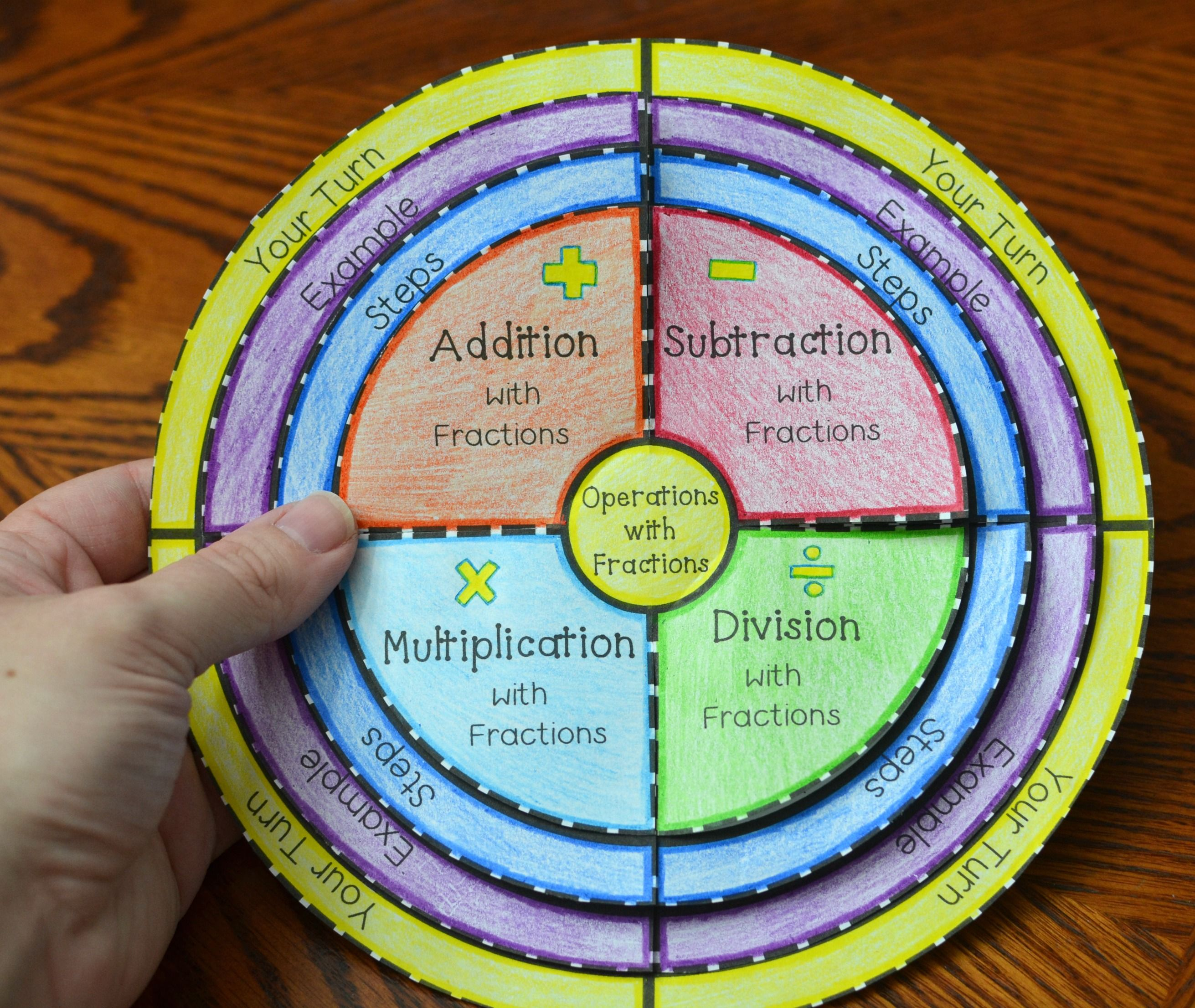 Operations With Fractions Wheel Foldable Add Subtract