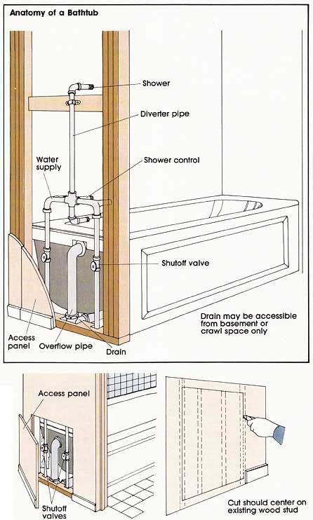 Anatomy Of A Bathtub Diy Plumbing Bathroom Plumbing Diy Bathroom