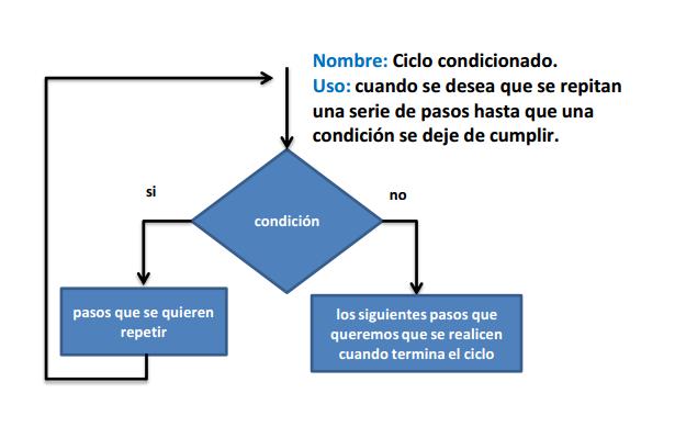Oblander Sanchez Diagrama De Flujo Manual Guide