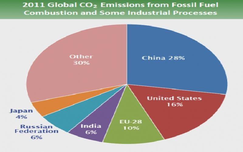 Climate change need to reverse changes emissions