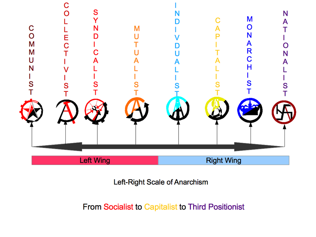 medium resolution of the left right political scale of anarchism by mylittletripod deviantart com on
