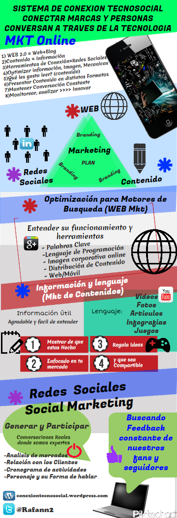 Marketing Digital: Sistema integrado de Conexión TecnoSocial #RedesSociales #Contenido #SEO #Marketing