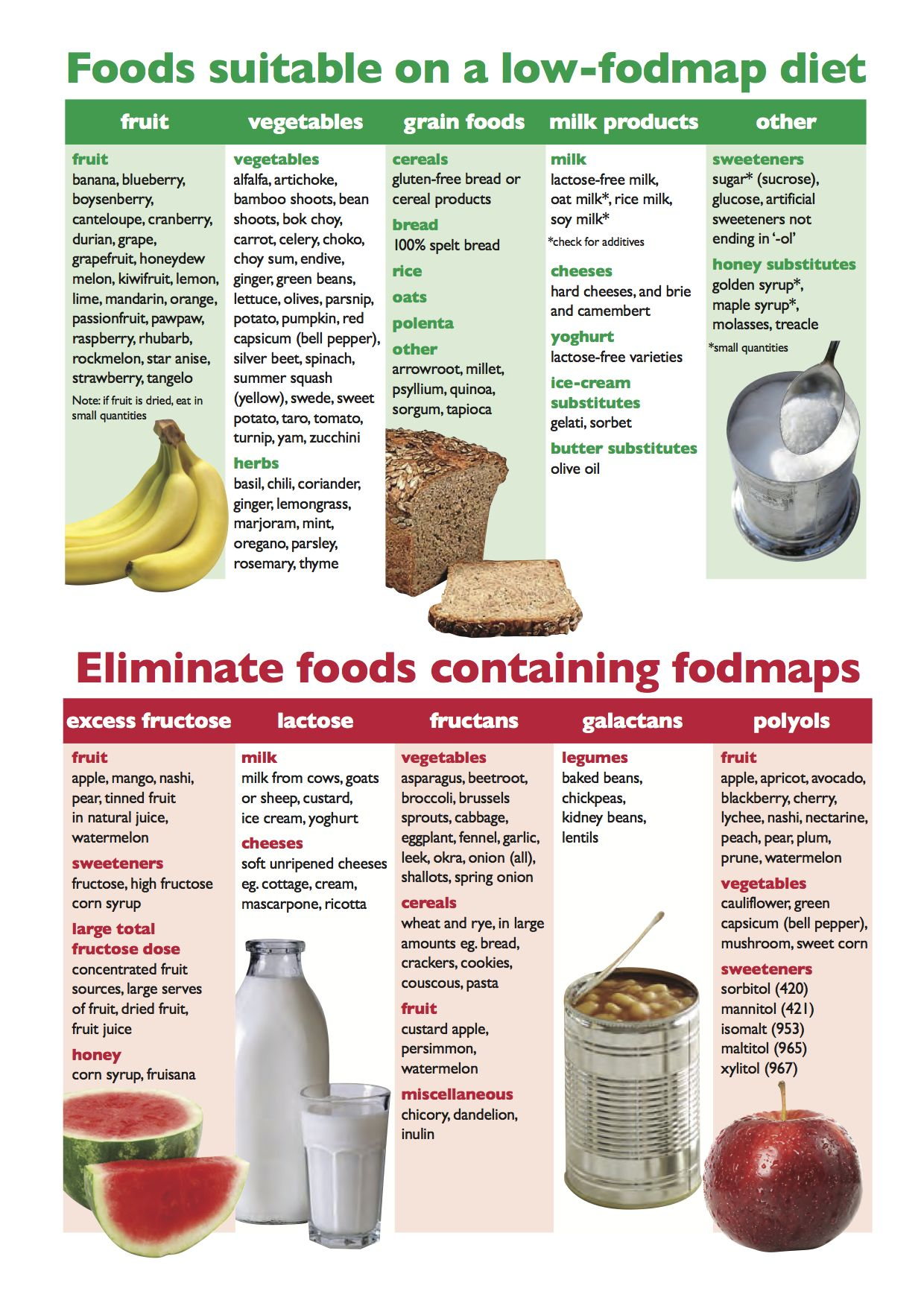 What You Can And Cannot Eat On The Lowfodmap Diet