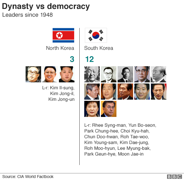 Nine Charts Which Tell You All You Need To Know About North Korea Bbc News North Korea Life In North Korea Kim Jong Il
