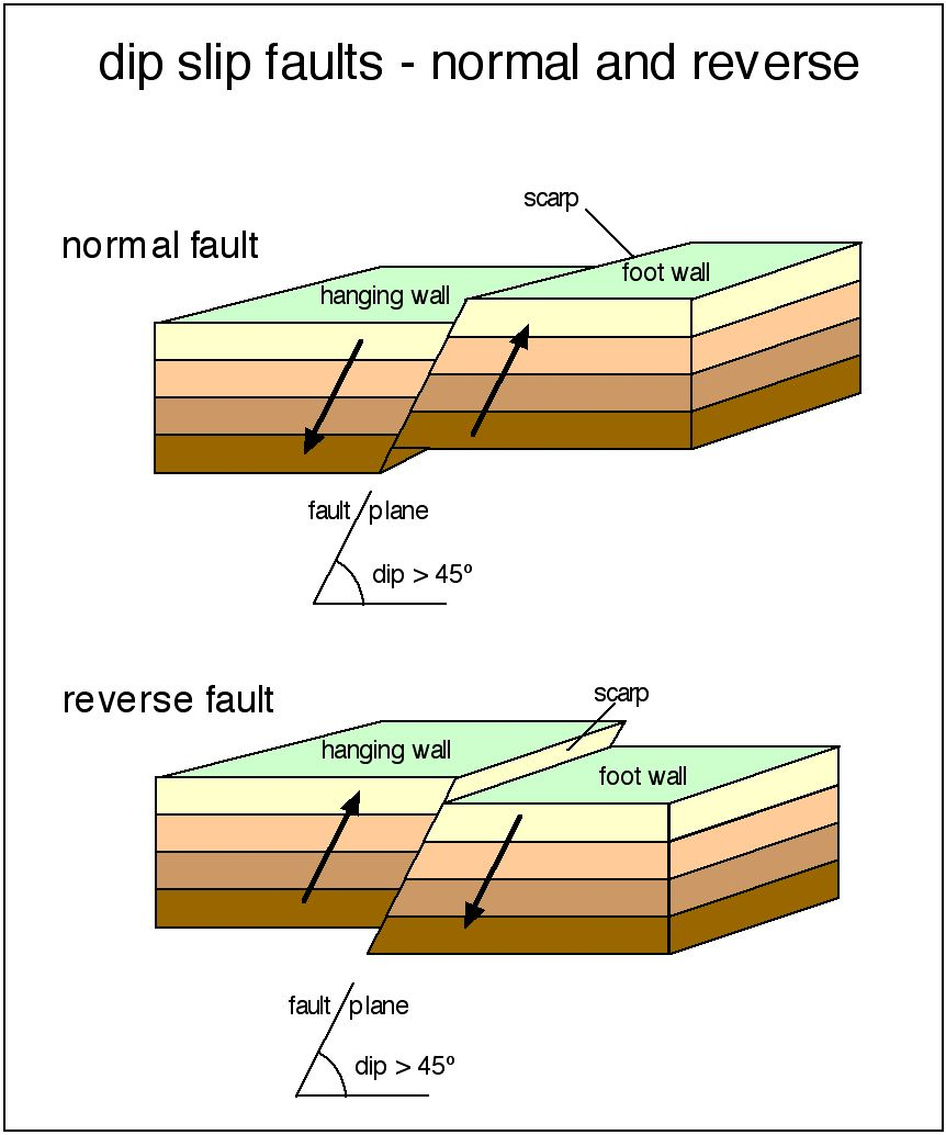 Dip Slip Fault A Fault On Which The Movement Is Parallel