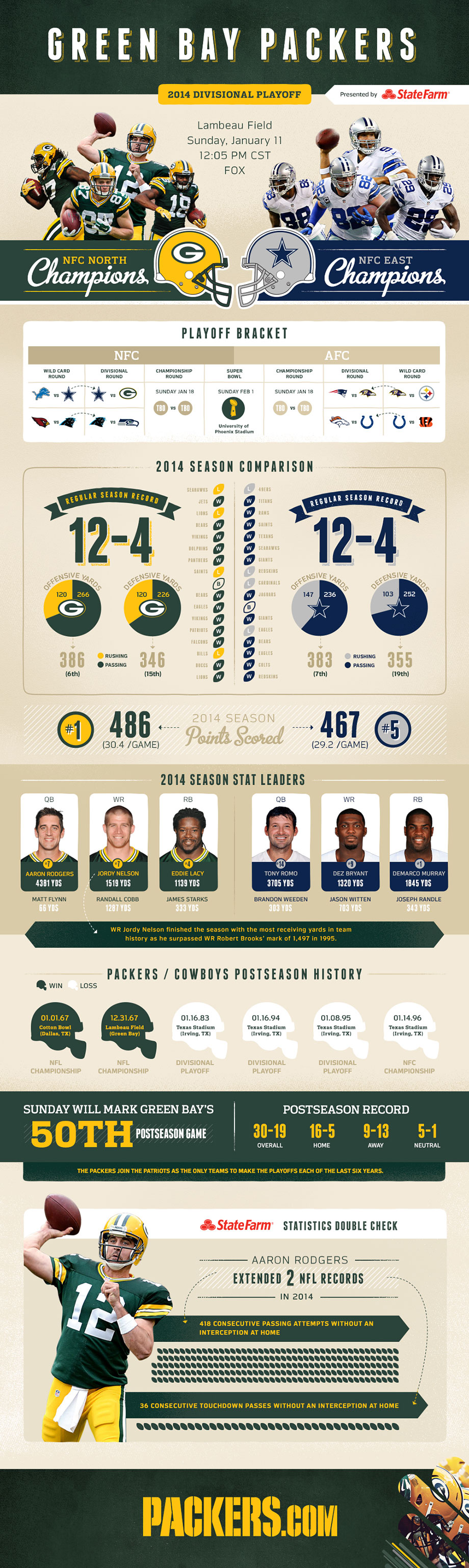 Infographic Packers Vs Cowboys Game Preview Cowboy Games Packers Packers Cowboys