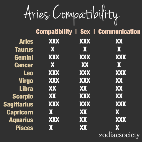 horoscope compatibility chart aries