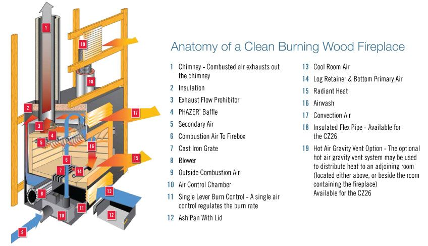Anatomy Of A Clean Burning Fireplace Wood Burning Stove Fireplace Wood Fired Oven