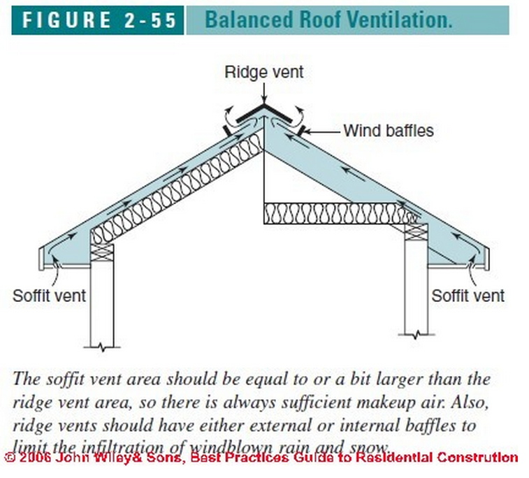 Diagram On Roof Ventilation And Soffit Venting Http Inspectapedia Com Bestpractices Figure2 55 Jpg Ventilation Design Ridge Vent Roof Design