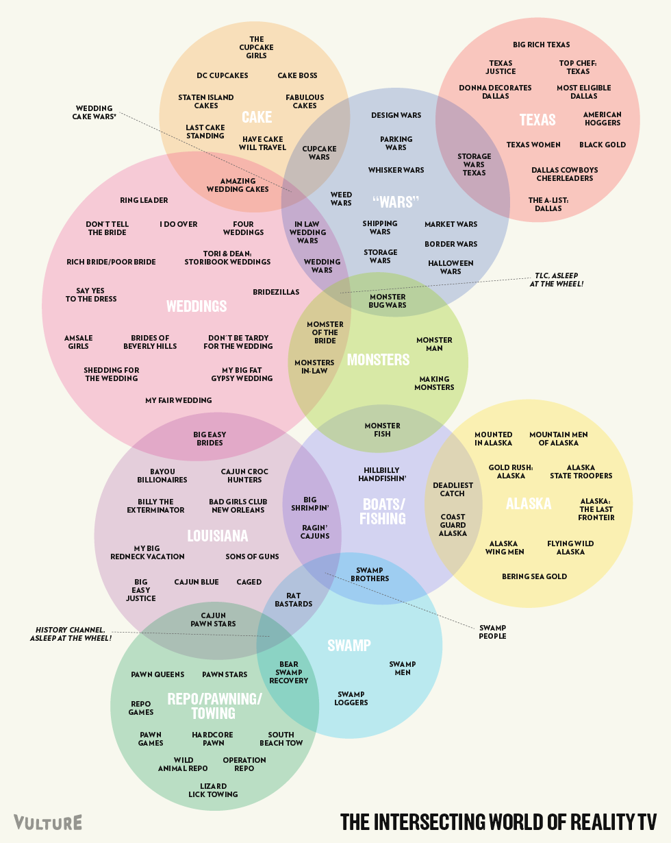 The intersecting world of reality tv venn diagrams reality tv laughter venn diagram pooptronica