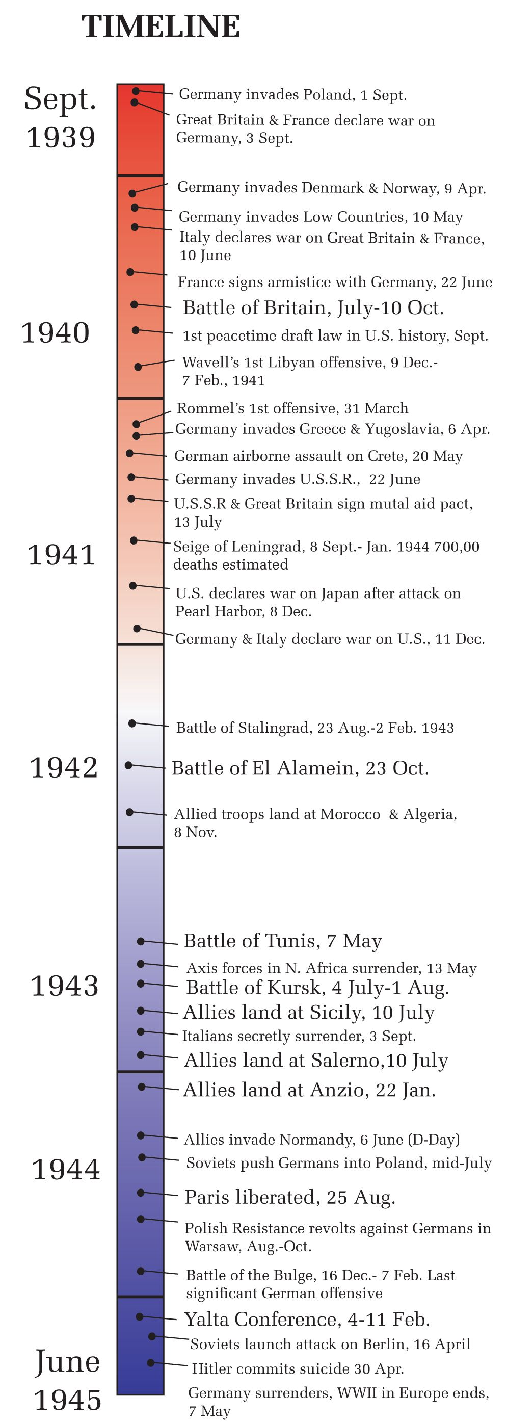 Timeline of World War II in Europe | History - 20th ...
