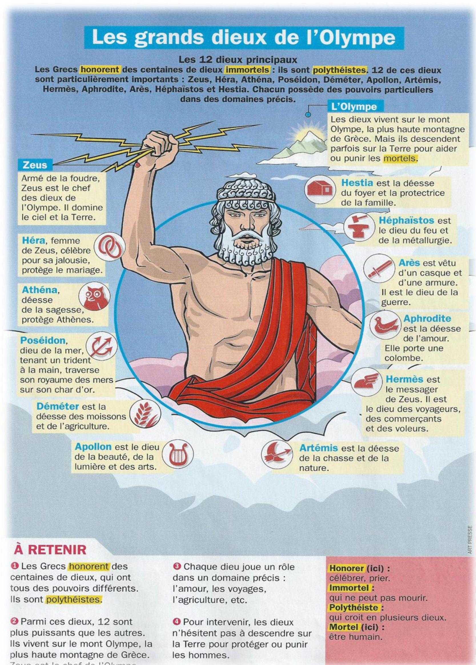 Les Divinites Grecques Histoire Geographie Civilisation Grecque Histoire Universelle