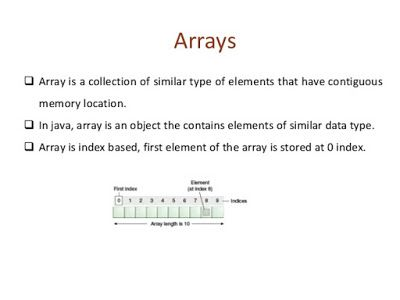 Wonderful Java Array Interview Question Answer