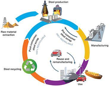 World Steel Association - Resource efficiency