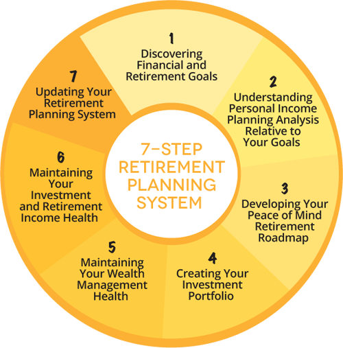 7 Ways To A Worry Free Retirement 1st Bay Financial Services