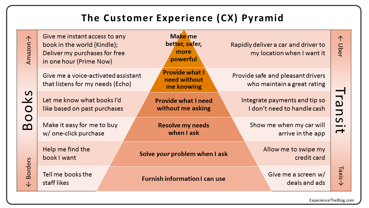 Experience: The Blog: The CX Pyramid: Why Most Customer Experience ...