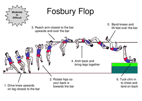 The Fosbury Flop A High Jumping Technique Was Invented