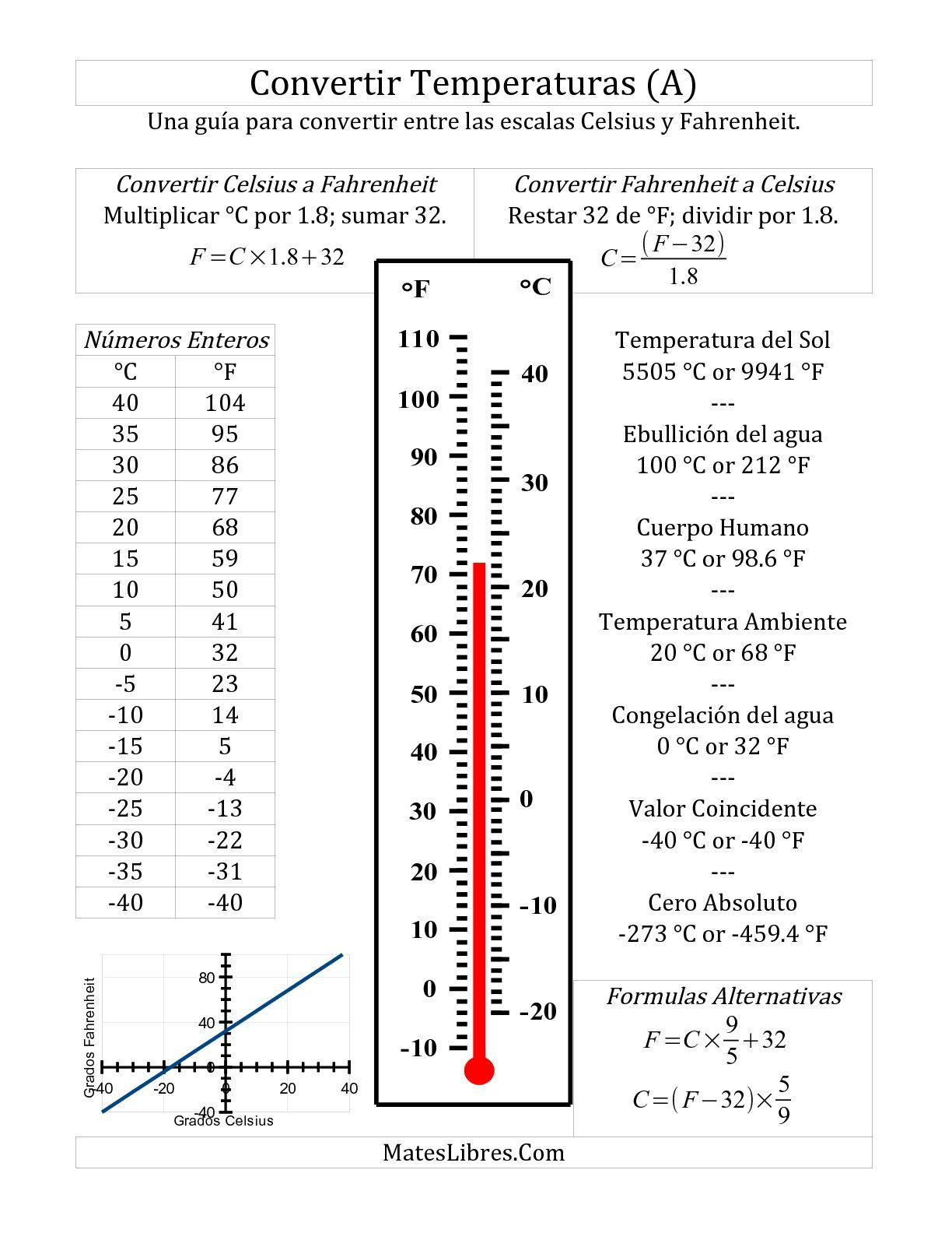 La Guia De Conversion Para Fahrenheit Y Celsius A Fichas De Matematicas Clases De Fisica Unidades De Medida