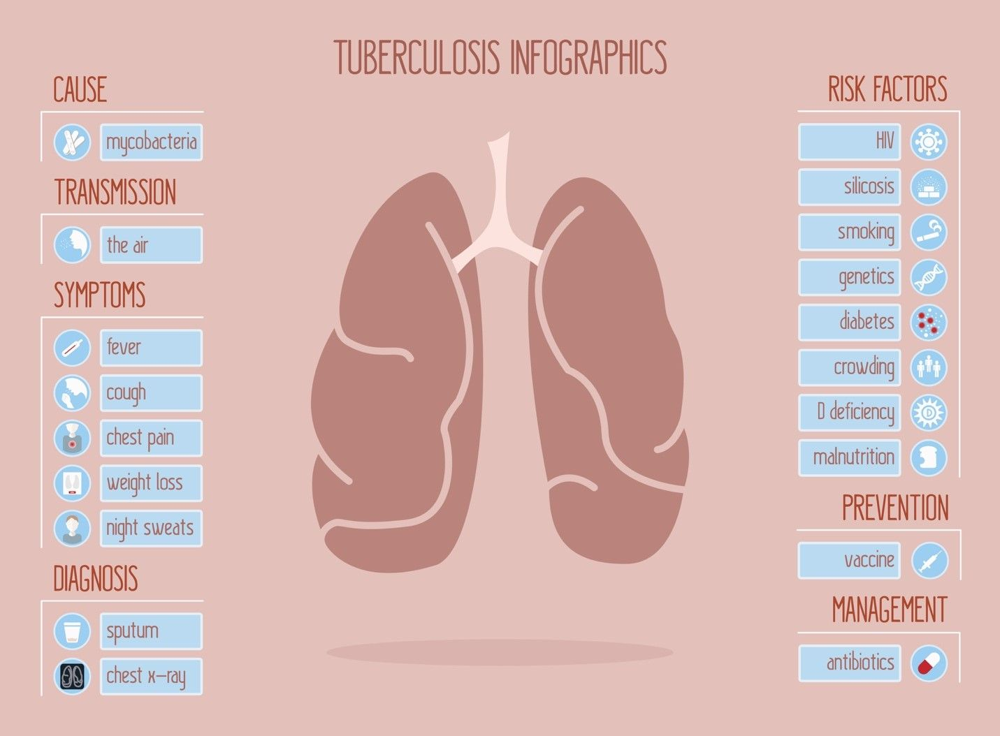 the causes and treatment of the disease of tuberculosis These people do not have symptoms of tb disease and they cannot spread the   they are prescribed drugs that can treat tb disease tuberculosis infection.
