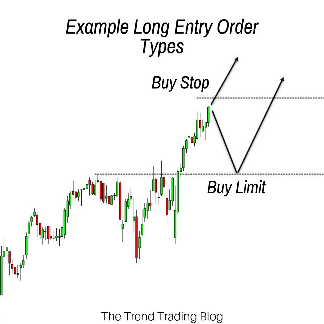 This Is About The Information How To Know Your Orders In Forex
