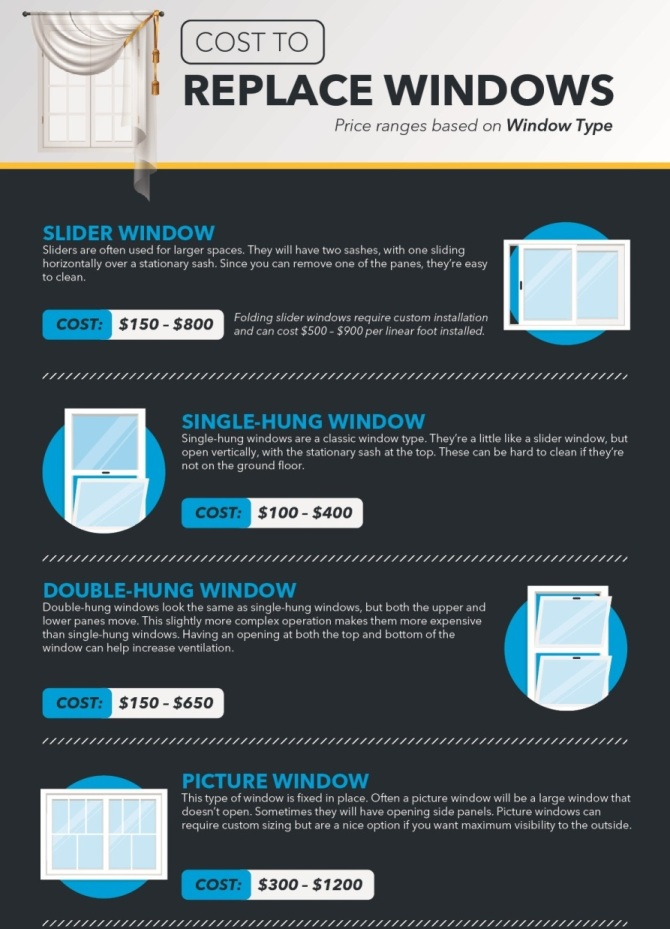 The Cost Of Replacement Windows For Your Home In 2020 Window Replacement Cost Window Prices Windows