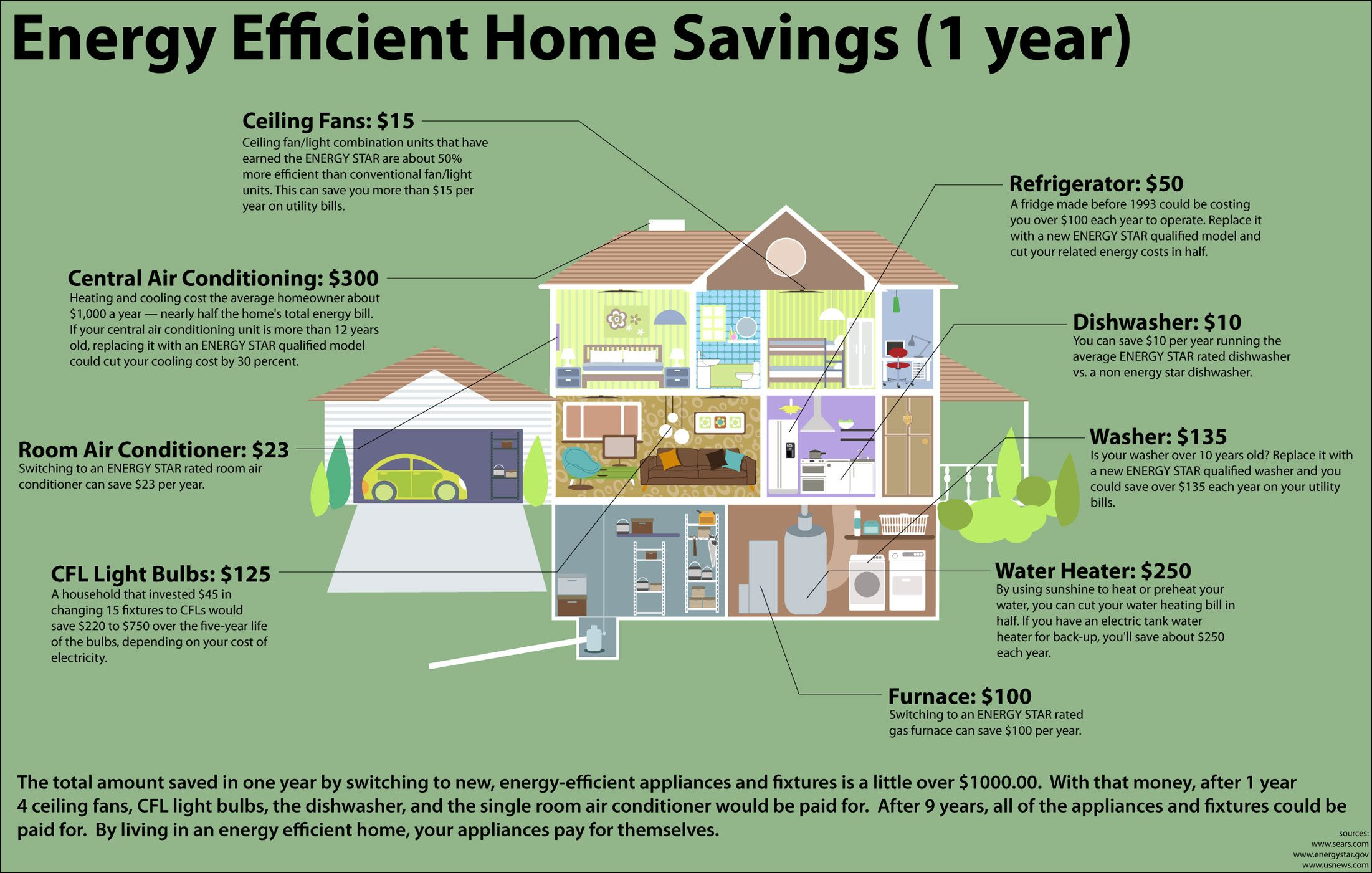 Save Money With Energy Efficient Changes Energy Efficient Homes Energy Efficiency Energy Efficient Heating