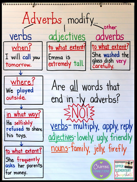 An Adverb Anchor Chart With A Free Printable Grammar Anchor Charts Reading Anchor Charts Teaching Writing