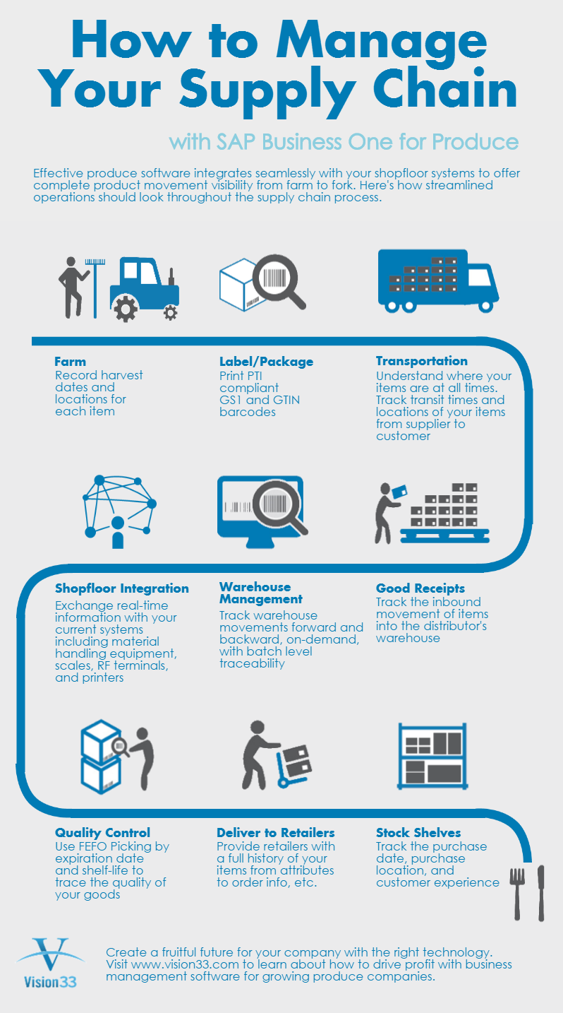 How to Manage Your Supply Chain with SAP for Produce