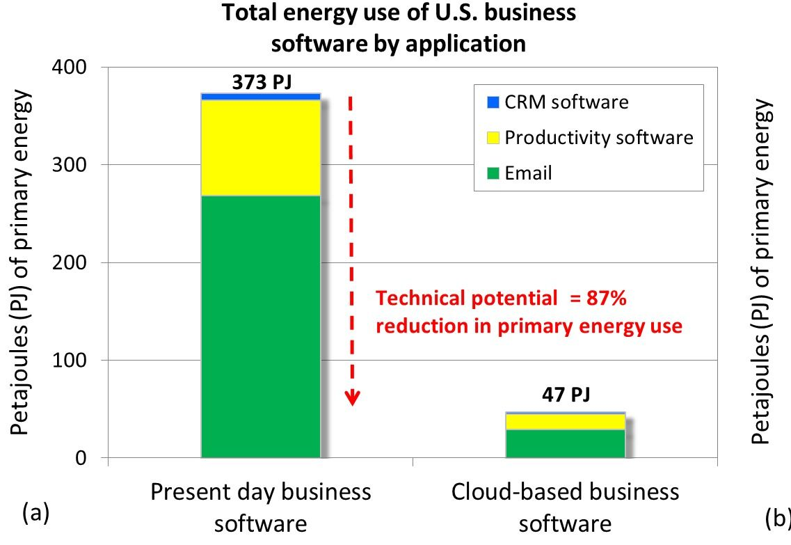 Will Cloud Computing Kill The Server Market?