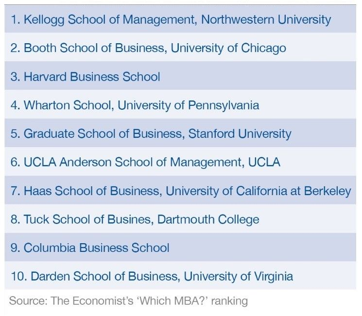 Us Business Schools Dominate The Economist S Latest Ranking Of Full Time Mba Programmes Business School Kellogg School Mba