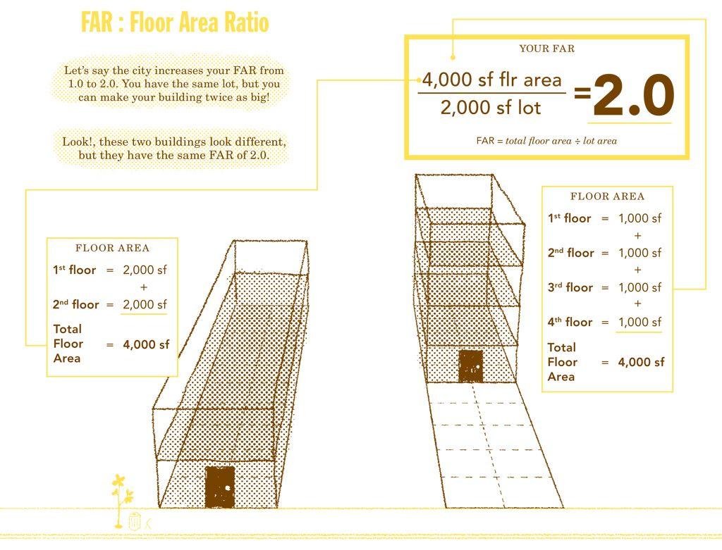Floor Area Ratio Calculator Nyc New Blog Wallpapers Floor Area Ratio Office Tower Areas