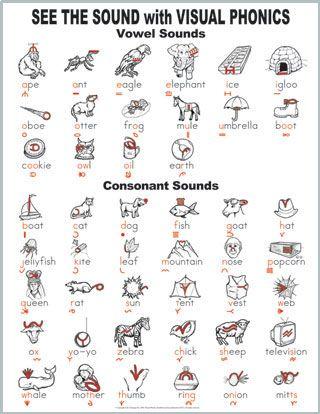 Visual phonics Wall chart VISUAL PHONICS Pinterest Phonics - phonics alphabet chart