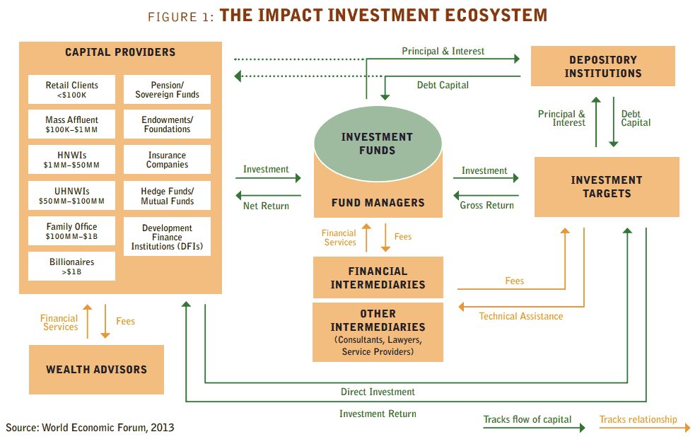 impact investment ecosystem
