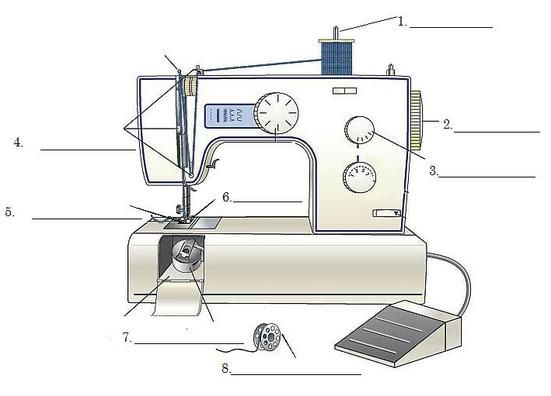 Sewing Machine Parts Labeled Sewing Machines Are So Cool Sewing