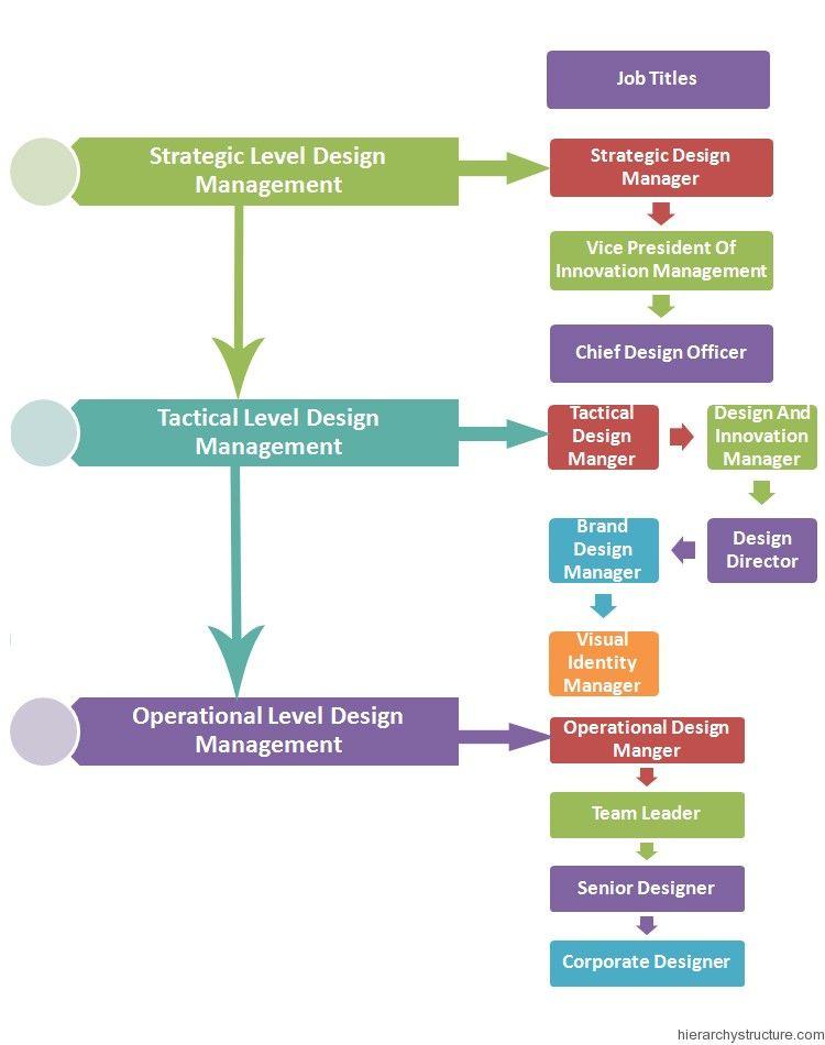 Design Management Hierarchy Management Hierarchy