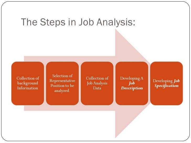 Job Analysis  The Process And Its Uses  Business Information