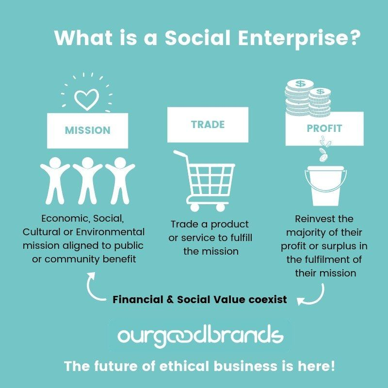 Social enterprise vs nonprofit a world where charities