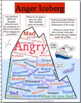 Anger Iceberg | School Counselor Resources | Anger iceberg ...