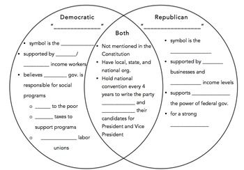 graphic about Political Party Quiz for Students Printable referred to as Democratic Bash vs. Republican Celebration Venn Diagram
