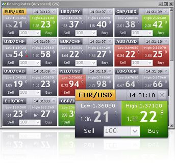 Currency forex site trading platforms