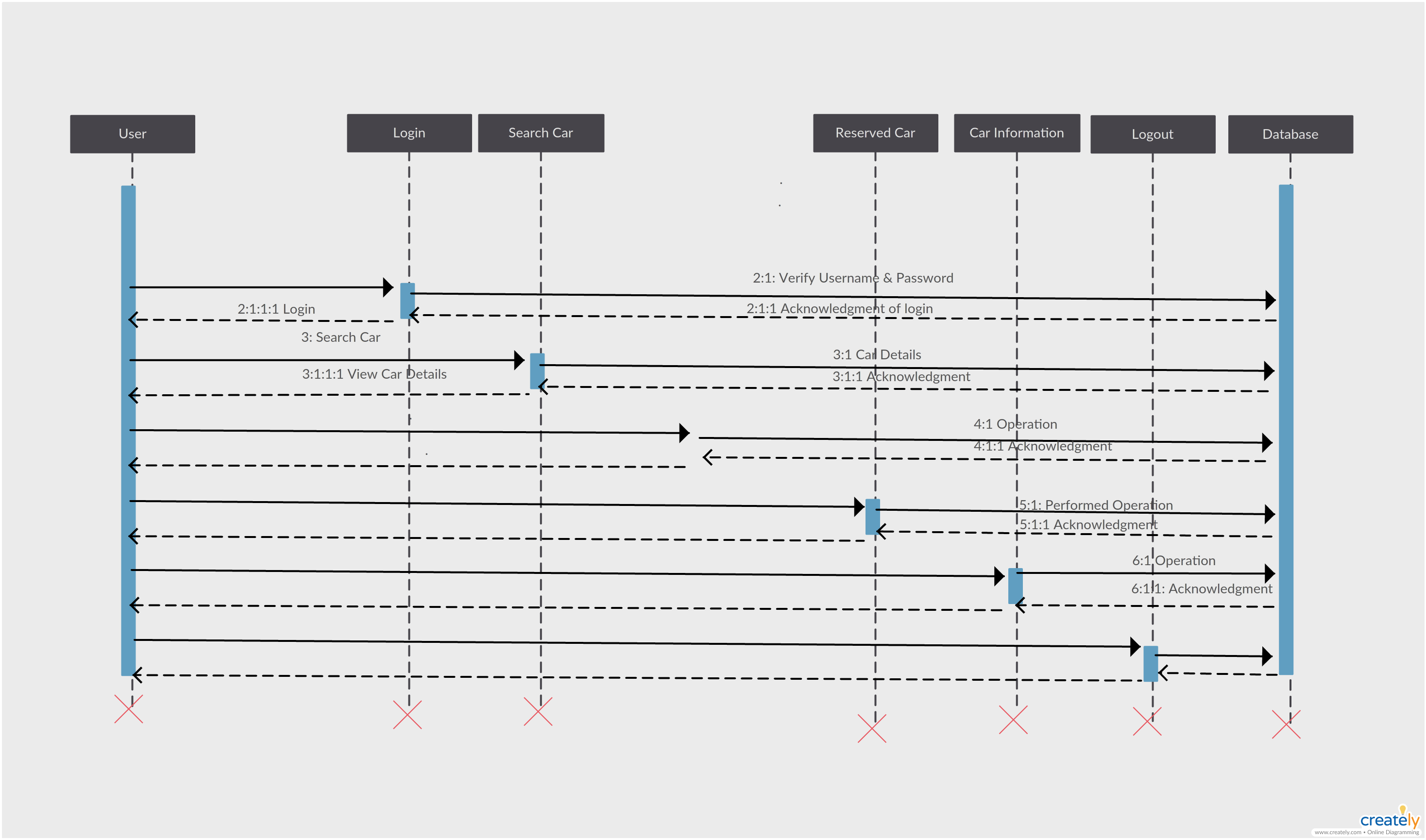 hight resolution of loops sequence diagram example
