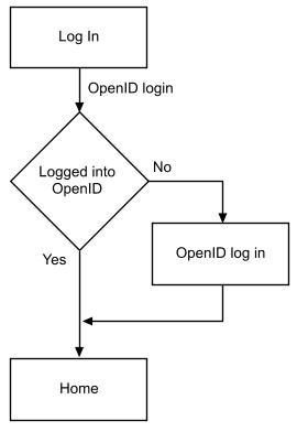 image result for user flow symbols users research pinterest rh pinterest com