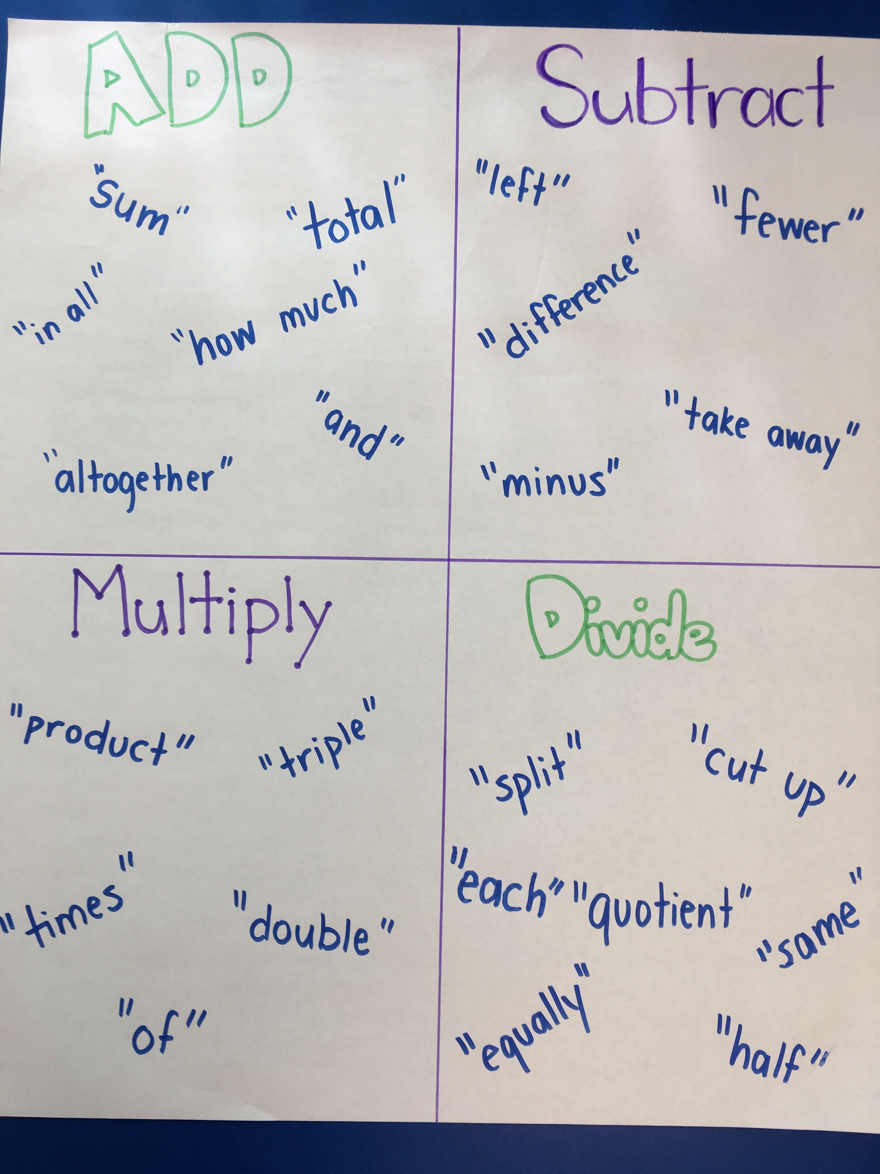 World's Fastest Mental Math Method   Math anchor charts ...