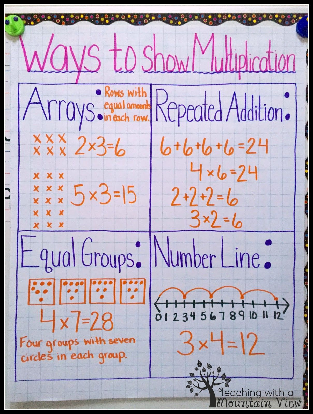 Array Wall Chart~ Arrays also help students understand the ...