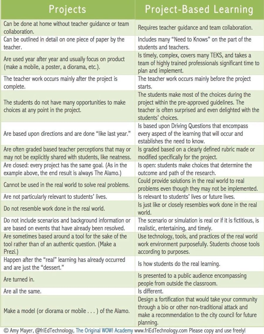 Projects vs Project Based Learning