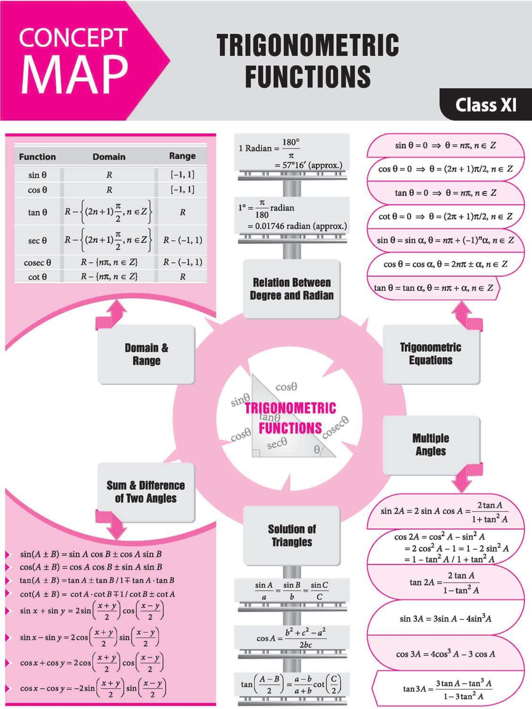 Trigonometric Functions Physics And Mathematics Mathematics Worksheets Mathematics Education